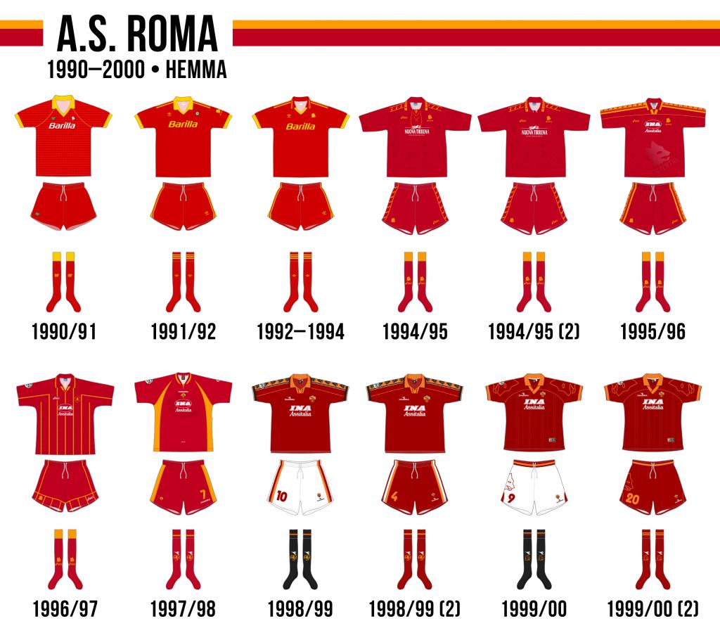 AS Romas hemmaställ på 1990-talet